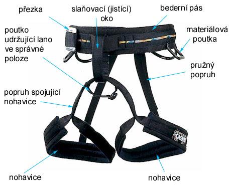Sedák je jedním ze základních prvků vybavení. Obecně se můžeme setkat s  dvěma druhy sedáků - viz obrázky vpravo. Oba typy lze bez použít na lezení  via ... ee090db912